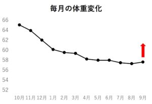 毎月の体重変化矢印