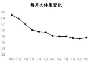 毎月の体重変化