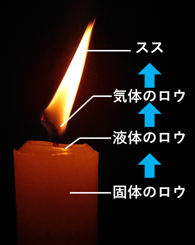 ロウソクの燃え方