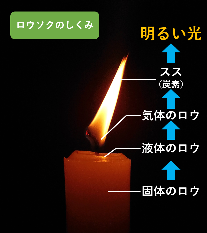 how_candles_burn