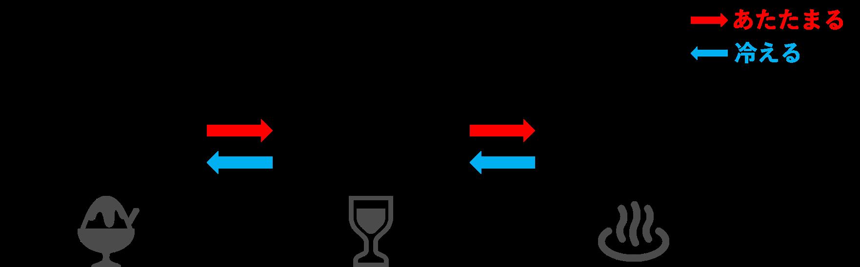 物質の三態の模式図
