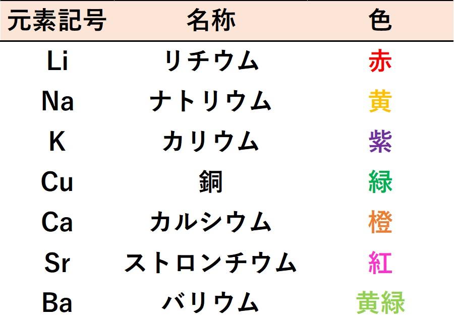 炎色反応の表