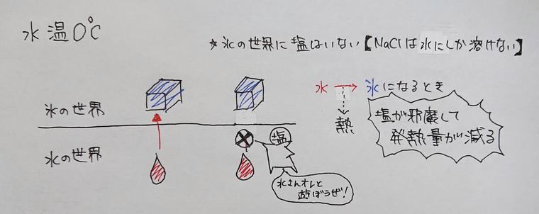 凝固点降下の解説図