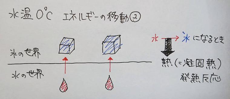 水の凝固の解説図