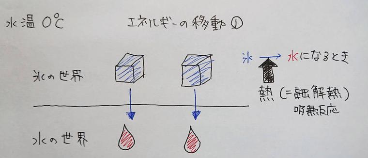 氷の溶解熱の解説図